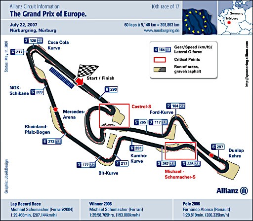 European circuit map