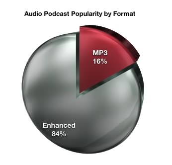 Audio podcast popularity by format