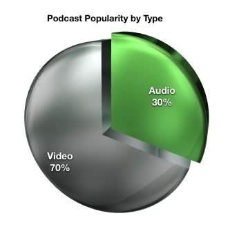 F1 podcast popularity by type