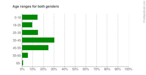 Of age and gender // A review of viewer statistics from