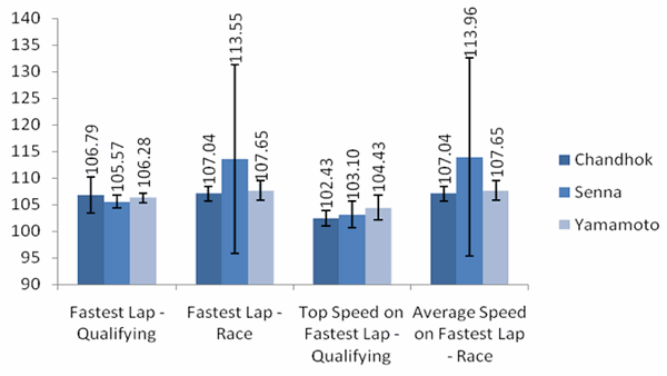Figure 1: the percentage difference between each driver and the pace setter using results from all races.