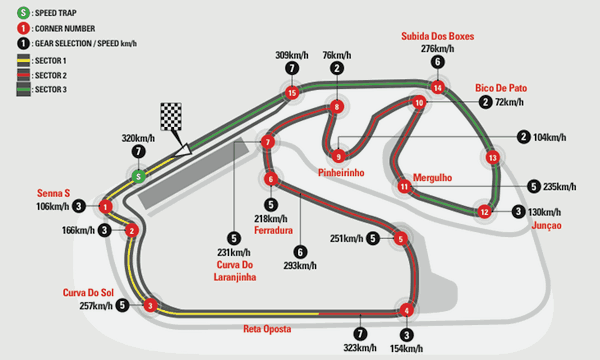 Interlagos Circuit Map