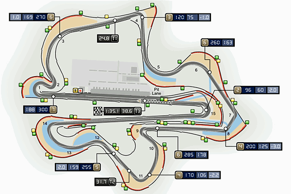 Sepang International Circuit Map
