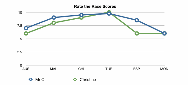 Rate the race graph