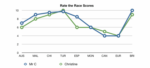 Rate the race chart