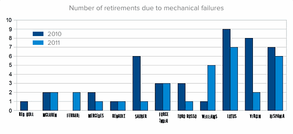 Number of retirements due to mechanical failures