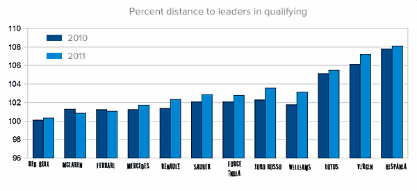 Percent distance to leaders in qualifying