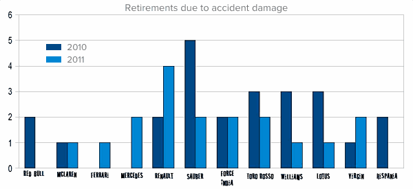 Retirements due to accident damage