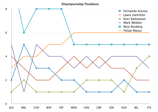 Championship positions without Vettel
