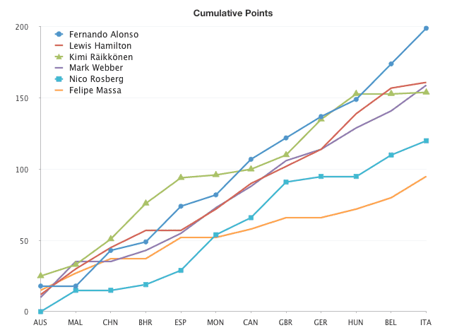 Cumulative points without Vettel