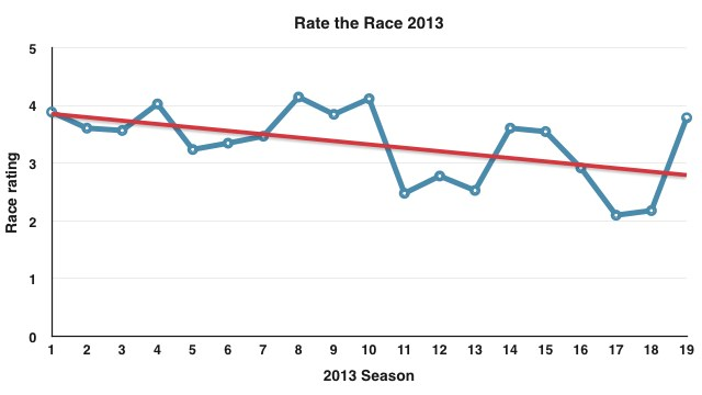 Rate the race, 2013 percentages