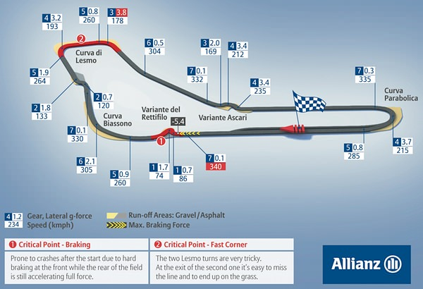 Circuit Monza Italia : Race information italy formula one returns to