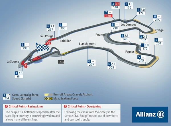 Circuit de Spa-Francorchamps circuit map