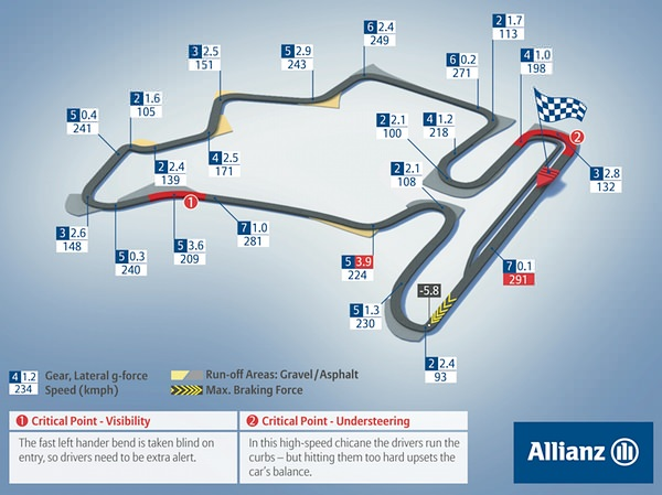 Hungaroring circuit map