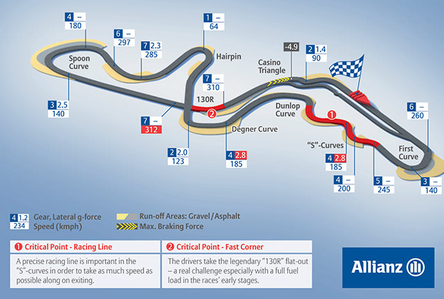 Track Notes | Suzuka Circuit Track Guide Map