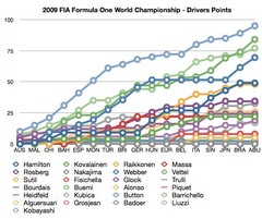 Sidepodcast: F1 Analytics 2009 (Part 1) - Points tables