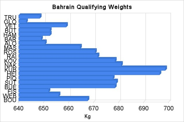Bahrain qualifying weights