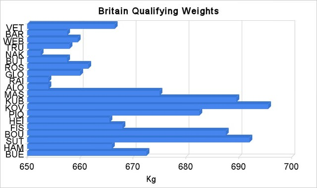Britain qualifying weights