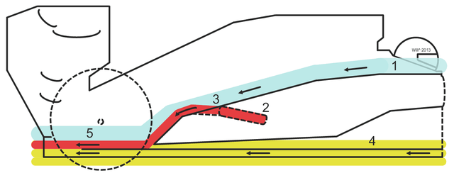 F1 Coandă exhaust diagram