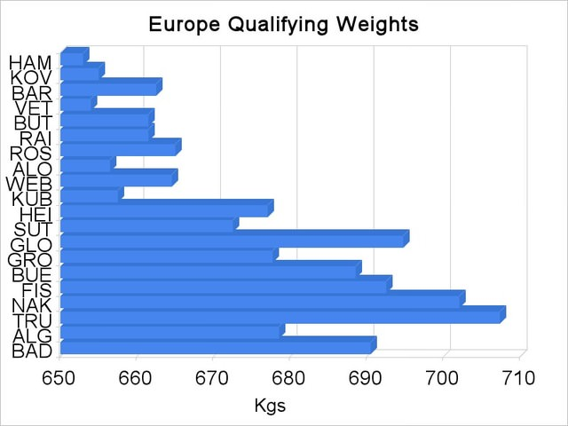 Europe qualifying weights