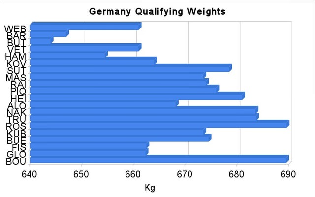 Germany qualifying weights
