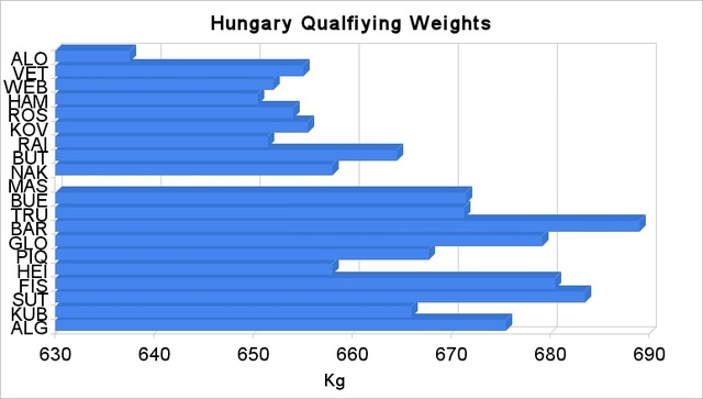 Hungary qualifying weights