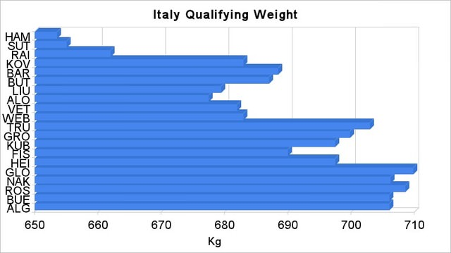 Italy qualifying weights