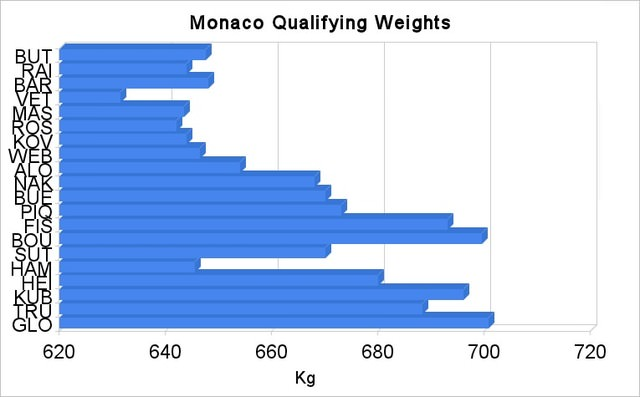 Monaco qualifying weights