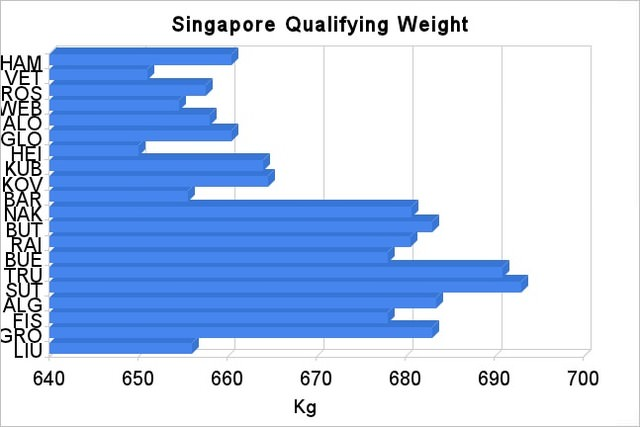 Singapore qualifying weights