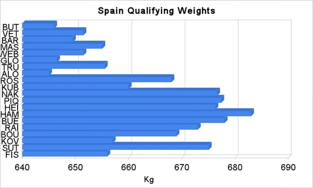 Spain qualifying weights