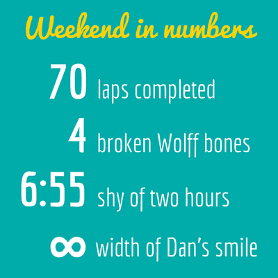Weekend in numbers, 70 laps completed, 4 broken Wolff bones, 6m 55s shy of two hours, infinity width of Dan's smile